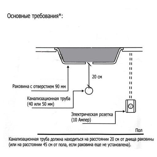 Бытовой измельчитель In Sink Erator Evolution 150